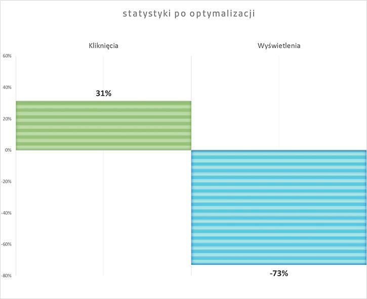 statystyki_po_optymalizacji_kampanii_adwords_branza_energetyczna.jpg