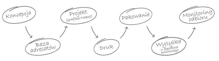 Koncepcja - Baza adresatów - Projekt (grafika + tekst) - Druk - Pakowanie - Wysyłka u operatora pocztowego - Monitoring odbioru